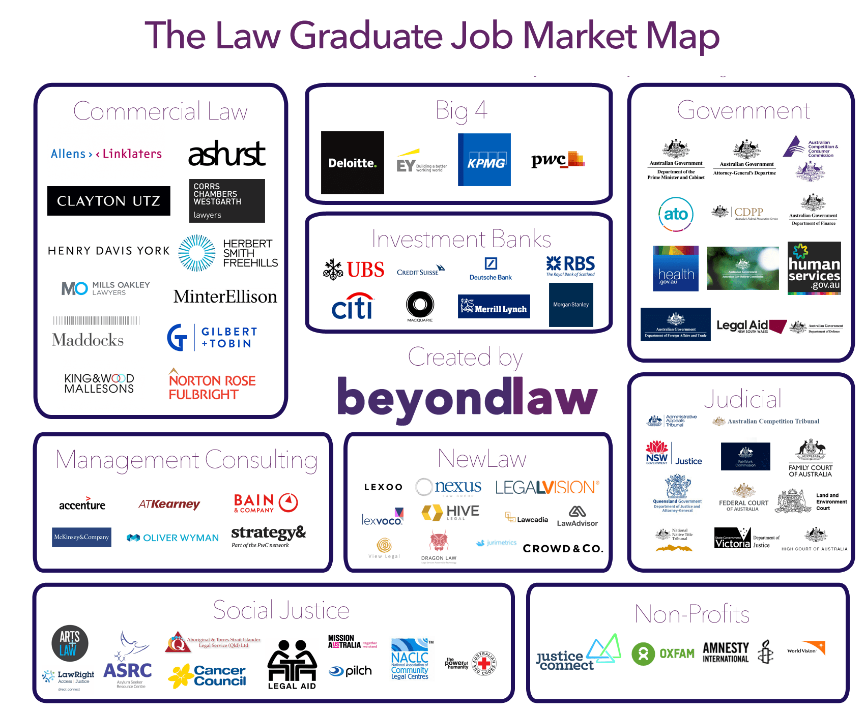 The Law Graduate Job Market Map